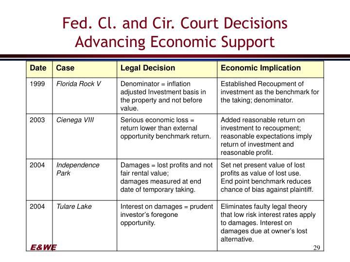 Fed. Cl. and Cir. Court Decisions Advancing Economic Support