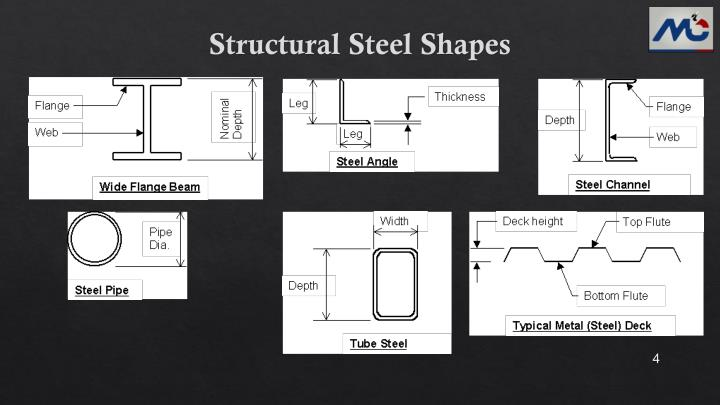 Ppt Lecture Note Steel Construction Drawing Powerpoint