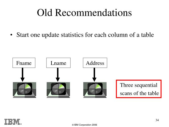 Old Recommendations