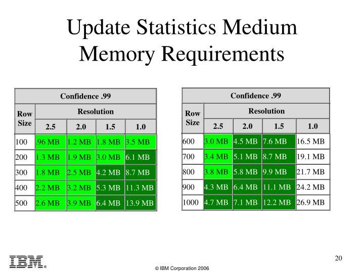 Update Statistics Medium