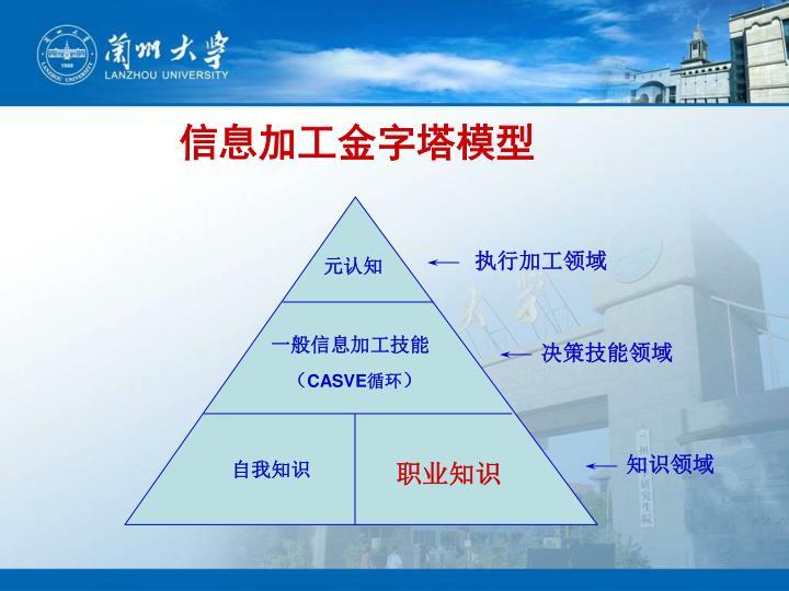信息加工金字塔模型