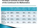 percent of schools at each stage of the continuum for mathematics