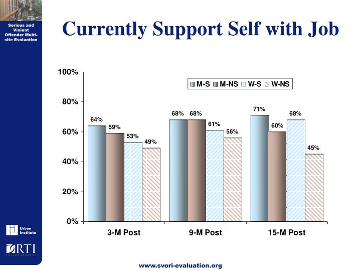 Currently Support Self with Job