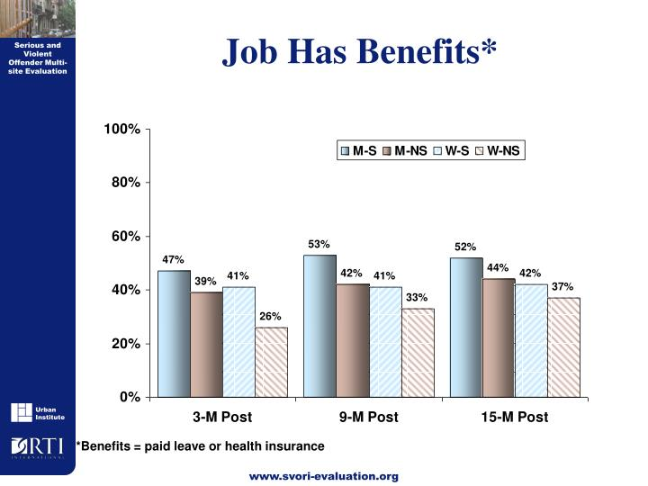 Job Has Benefits*