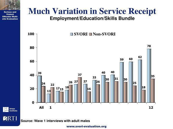 Much Variation in Service Receipt