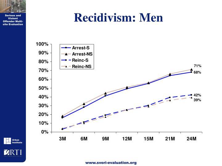 Recidivism: Men