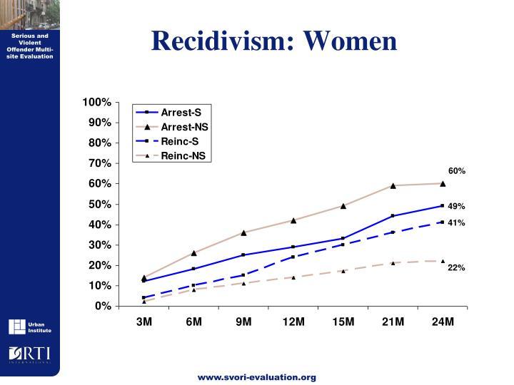 Recidivism: Women