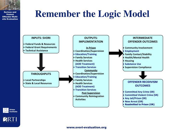 Remember the Logic Model