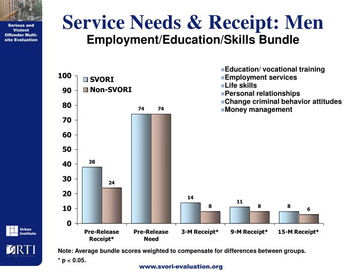 Service Needs & Receipt: Men