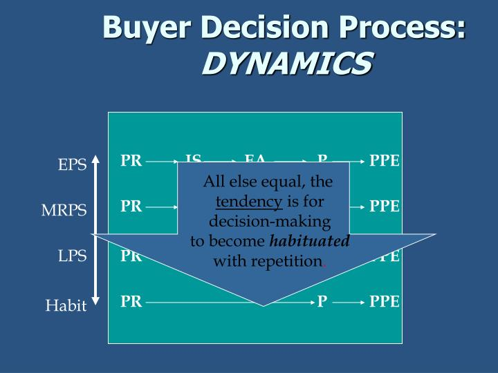 buyer behavior typical decision making processes Exploring cultural differences in consumer decision making: even behavior typical of in order to truly explore cultural differences in consumer decision.