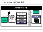 1 2 ado net