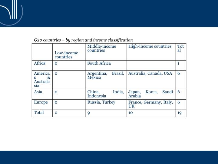 G20 countries – by region and income classification