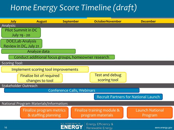 Home Energy Score Timeline (draft)