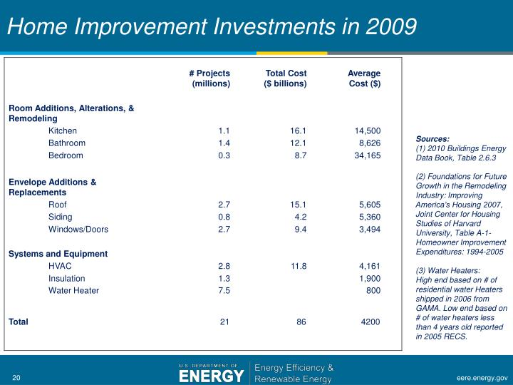 Home Improvement Investments in 2009