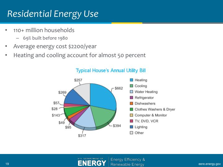Residential Energy Use