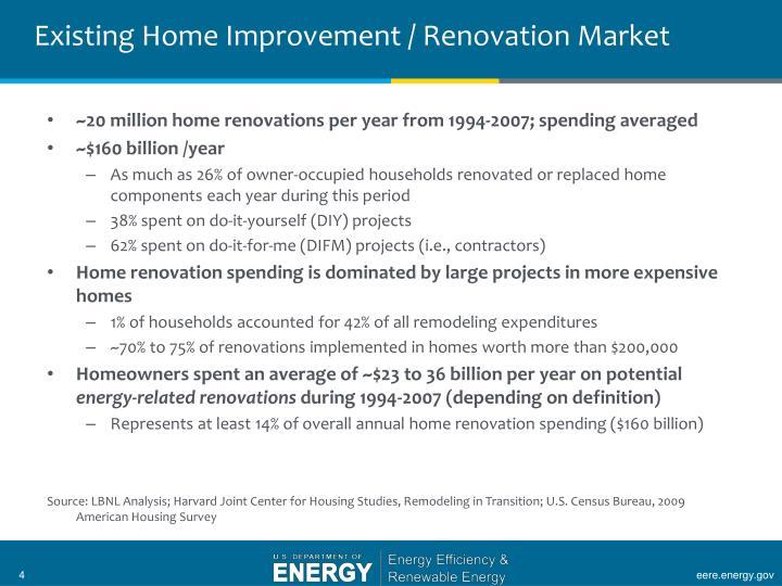 Existing Home Improvement / Renovation Market