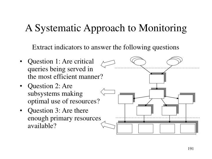 A Systematic Approach to Monitoring