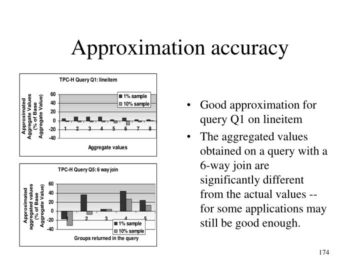 Good approximation for query Q1 on lineitem