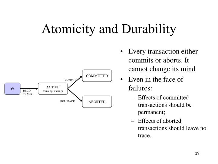 Every transaction either commits or aborts. It cannot change its mind