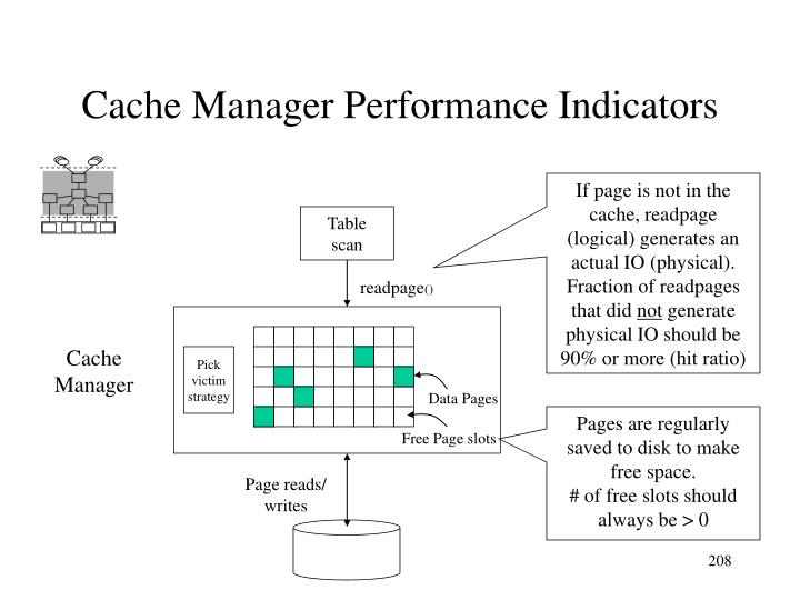 Cache Manager Performance Indicators
