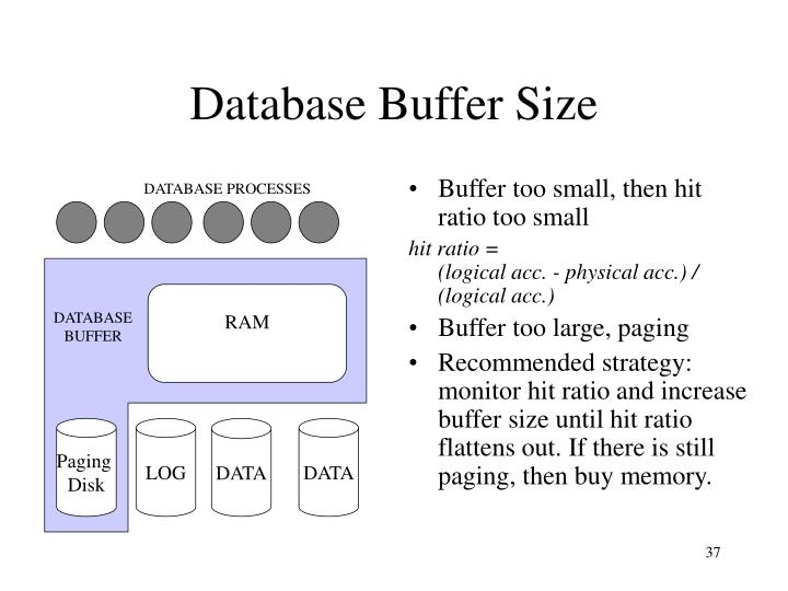 Buffer too small, then hit ratio too small