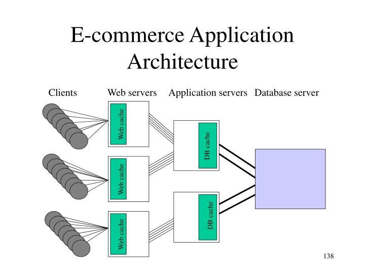 E-commerce Application Architecture
