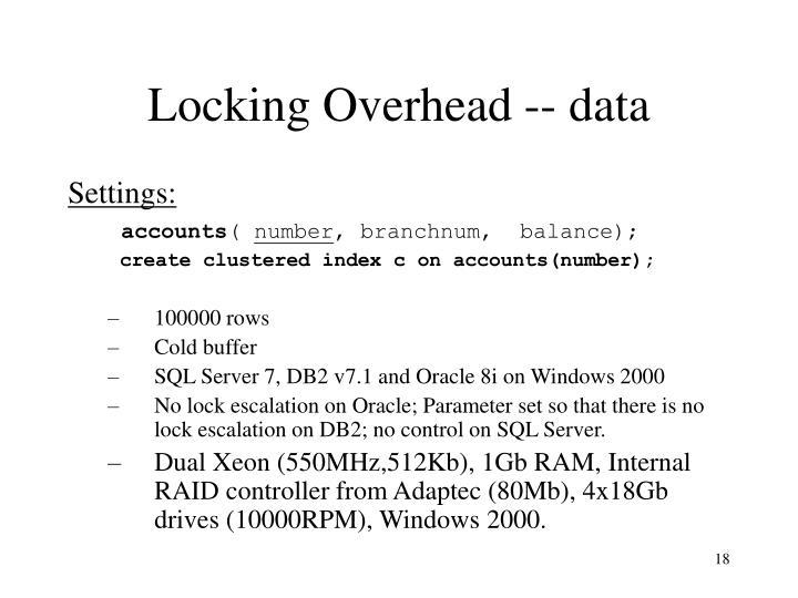 Locking Overhead -- data