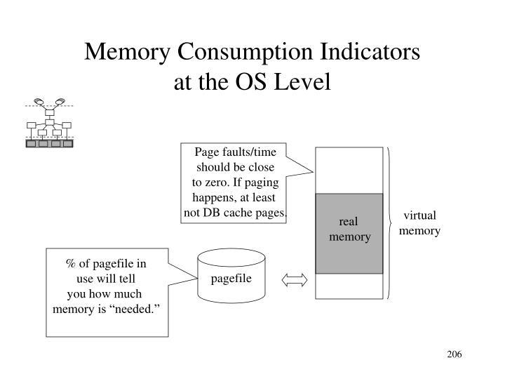 Memory Consumption Indicators