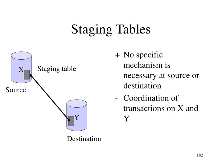 No specific mechanism is necessary at source or destination