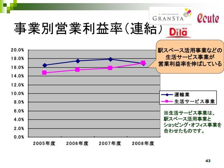 事業別営業利益率(連結)