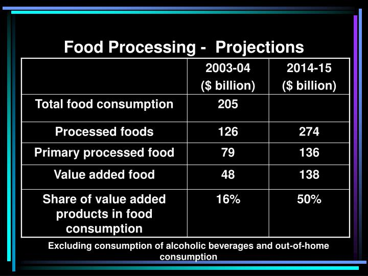 Food Processing -  Projections