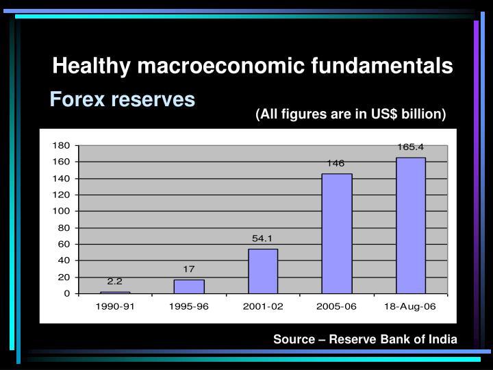 Healthy macroeconomic fundamentals