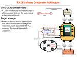 race software component architecture1