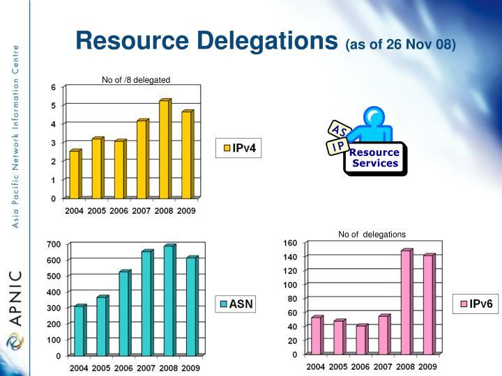 Resource delegations as of 26 nov 08