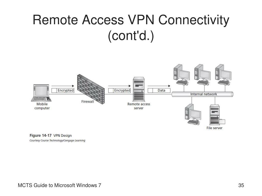 Remote Access Vpn