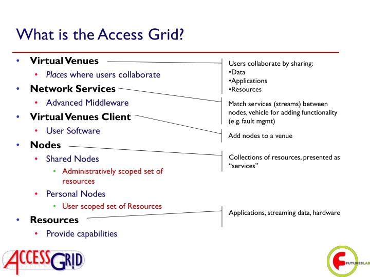 What is the Access Grid?