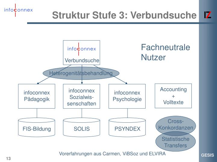 Struktur Stufe 3: Verbundsuche