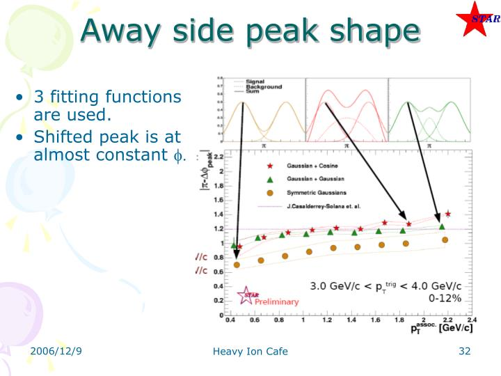 Away side peak shape