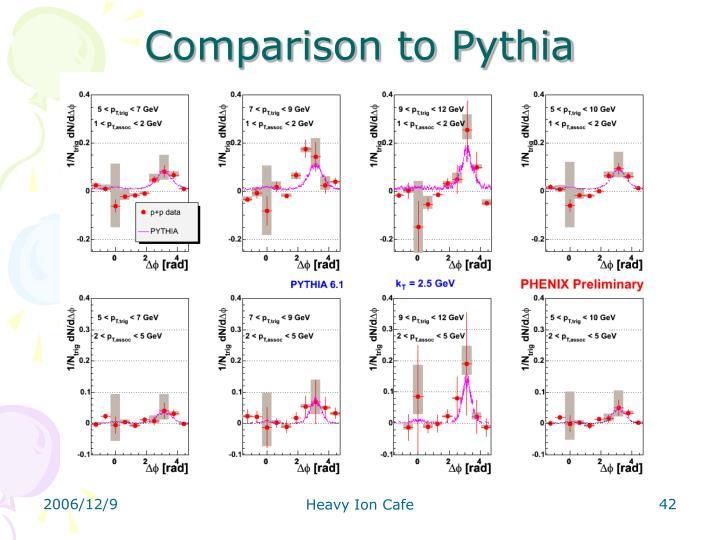 Comparison to Pythia