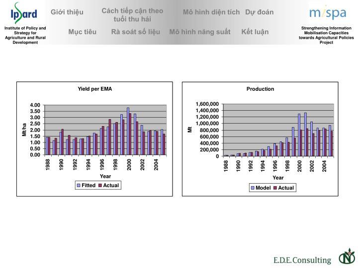 Năng suất theo EMA