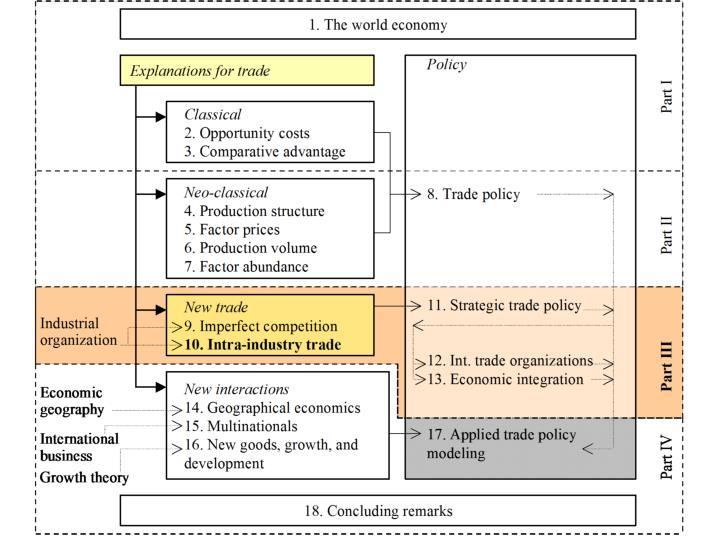 Introduction measuring intra industry trade dixit stiglitz demand