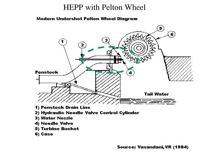 Ppt Design Analysis Of Parts Of Pelton Wheel Turbine Powerpoint