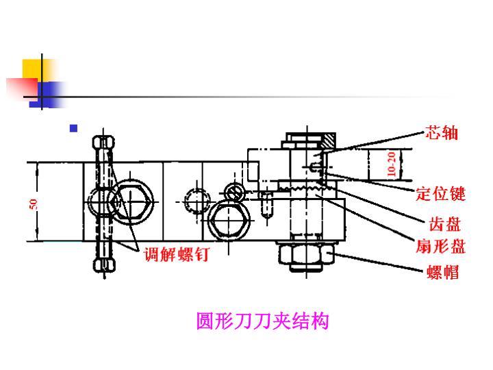 圆形刀刀夹结构