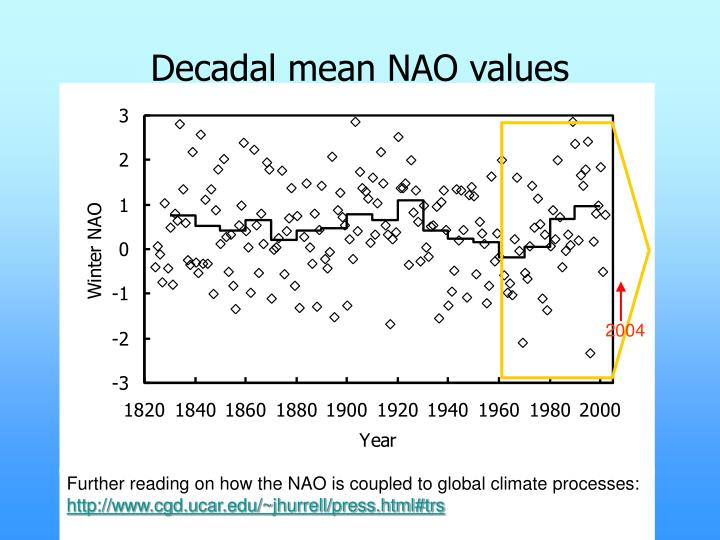 Decadal mean NAO values