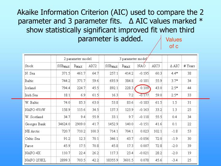 Akaike Information Criterion (AIC) used to compare the 2 parameter and 3 parameter fits.   Δ AIC values marked * show statistically significant improved fit when third parameter is added.