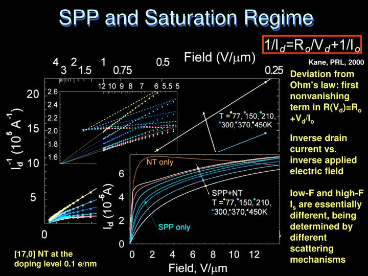 SPP and Saturation Regime