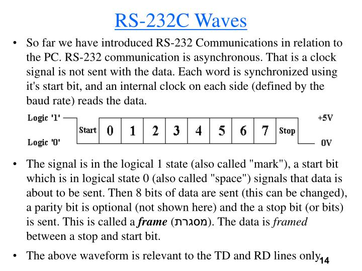 RS-232C Waves