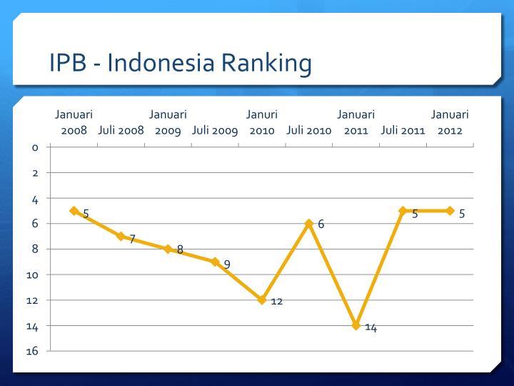 IPB - Indonesia Ranking