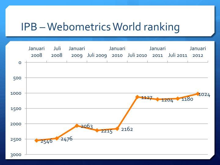 IPB – Webometrics World ranking