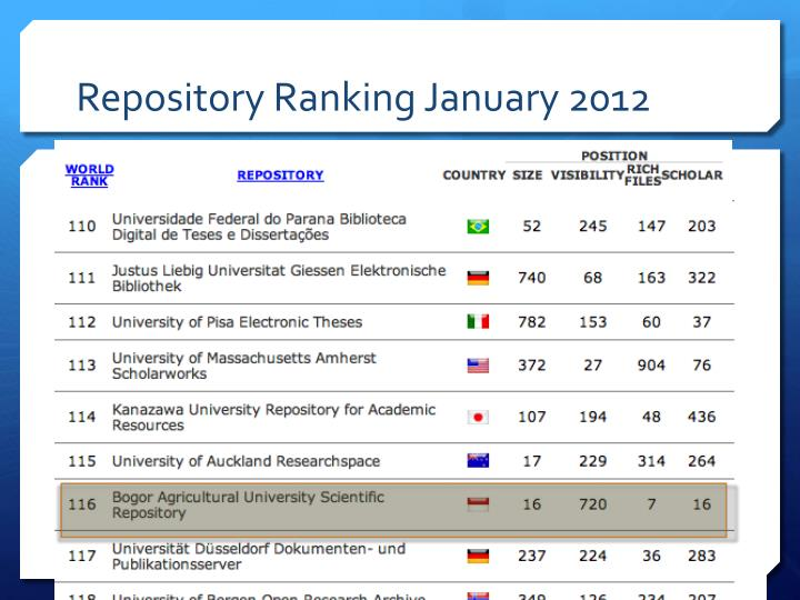 Repository Ranking January 2012